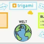 trigami: Marktplatz für Blogaufmerksamkeit