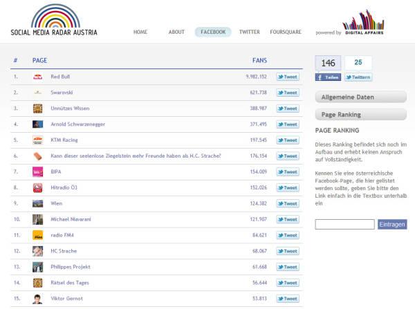 Social Media Radar - Facebook Page Ranking