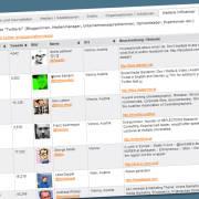 APA Twitter-Ranking Österreich