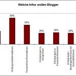Grenzpfostens PR-Umfrage: die Ergebnisse