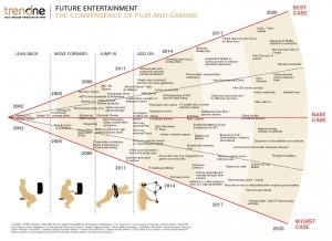 Szenariotrichter zum Thema Future Entertainment