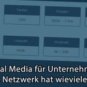Social Media Nutzung in Österreich