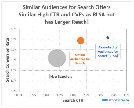 Google plant Similar Audiences für Suchanzeigen