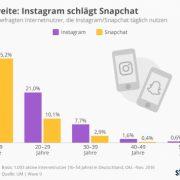 Wenig überraschend: Snapchat ist jünger als Instagram
