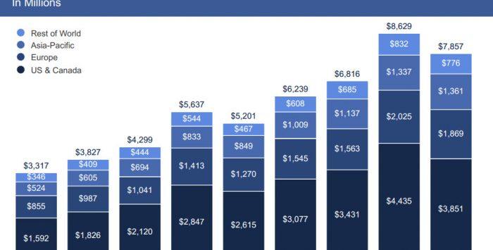 Die ersten offiziellen Facebook-Zahlen für 2017