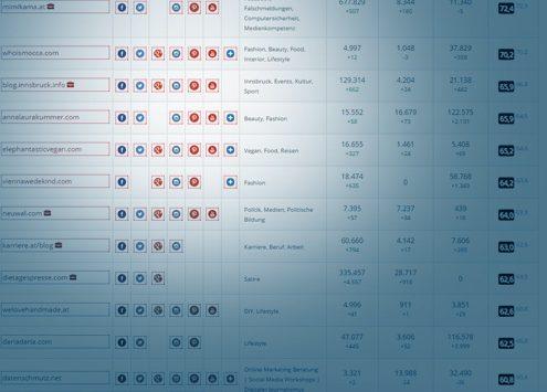 Neues Ranking für Mai: datenschmutz auf Platz 12