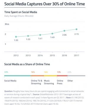 Das Social Media Zeitbudget schwillt weiter an: Die Zeit, welche Nutzer auf