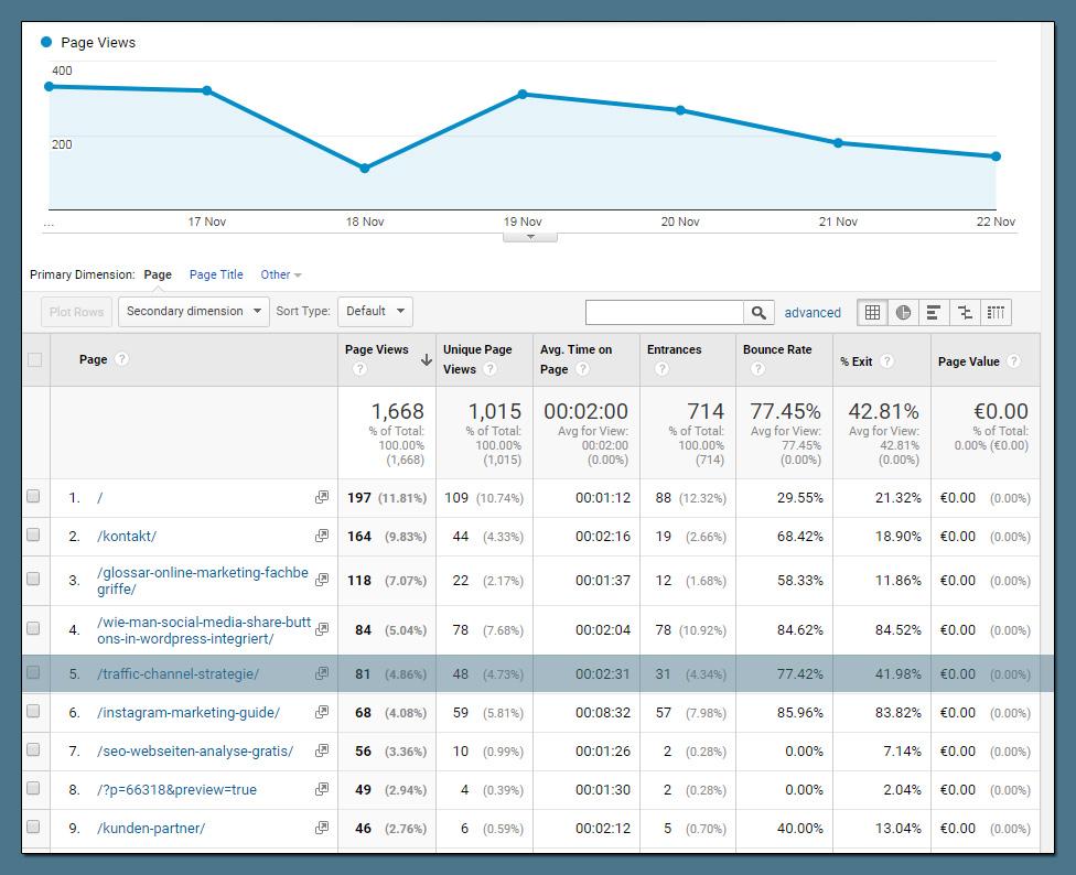 Google Analytics Website Content