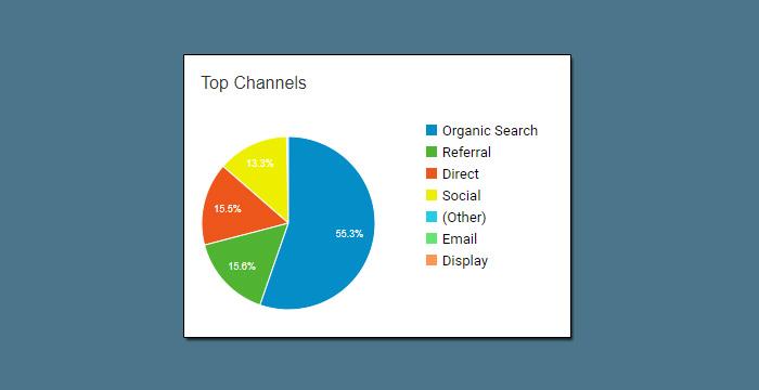 Traffic-Sources: Woher kommen die Besucher meine Webseite? [Online Marketing Strategie Grundlagen 1]