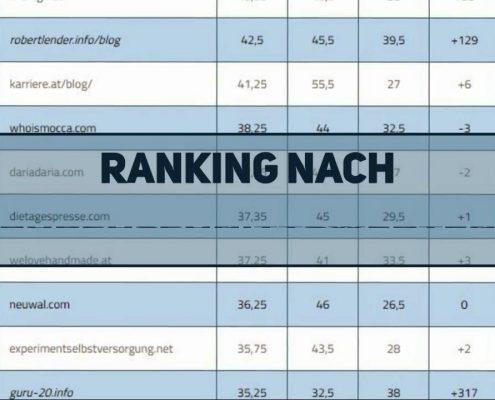 Influencer Marketing: Österreichs Top 15 Blogs im SEO Vergleich