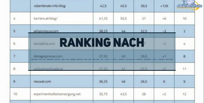 Influencer Marketing: Österreichs Top 15 Blogs im SEO Vergleich