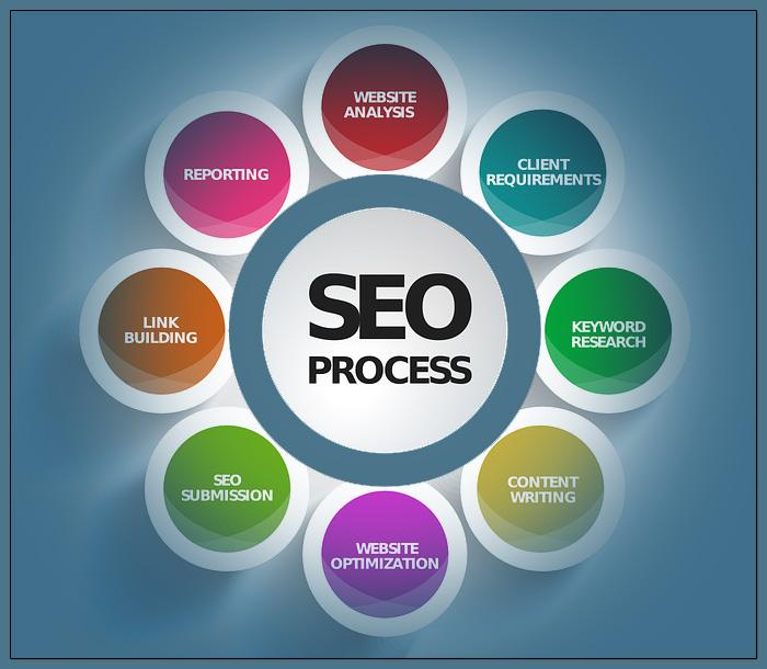 Strategisches Suchmaschinen-Marketing