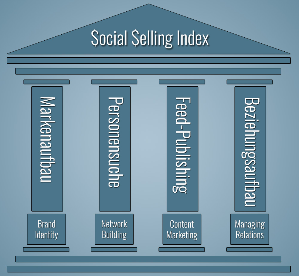 LinkedIn Social Selling Index - die vier Säulen