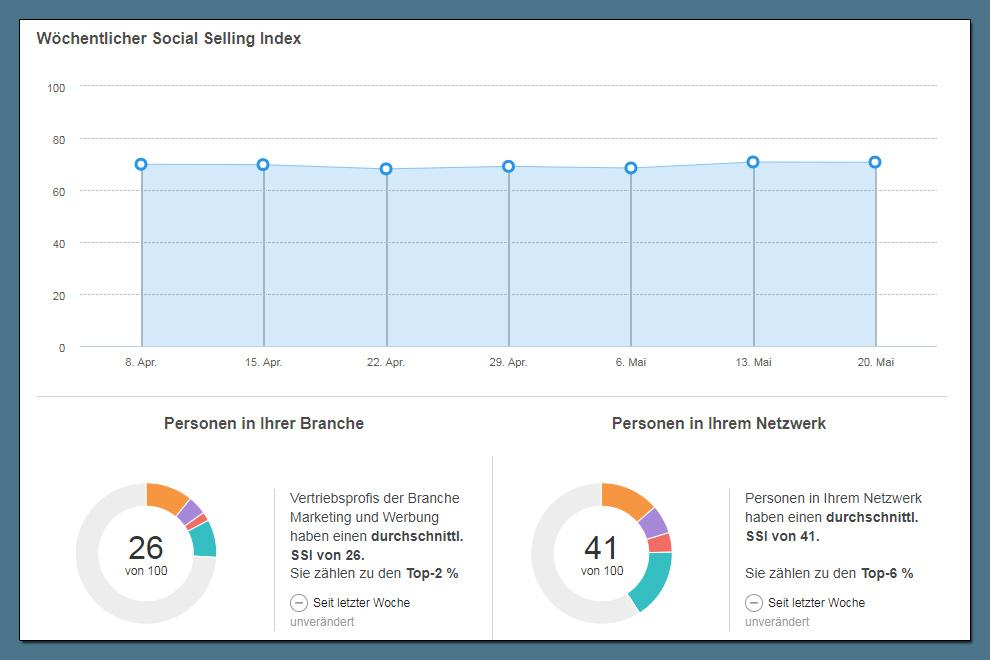 Der zeitliche Verlauf des LinkedIn Social Selling Index