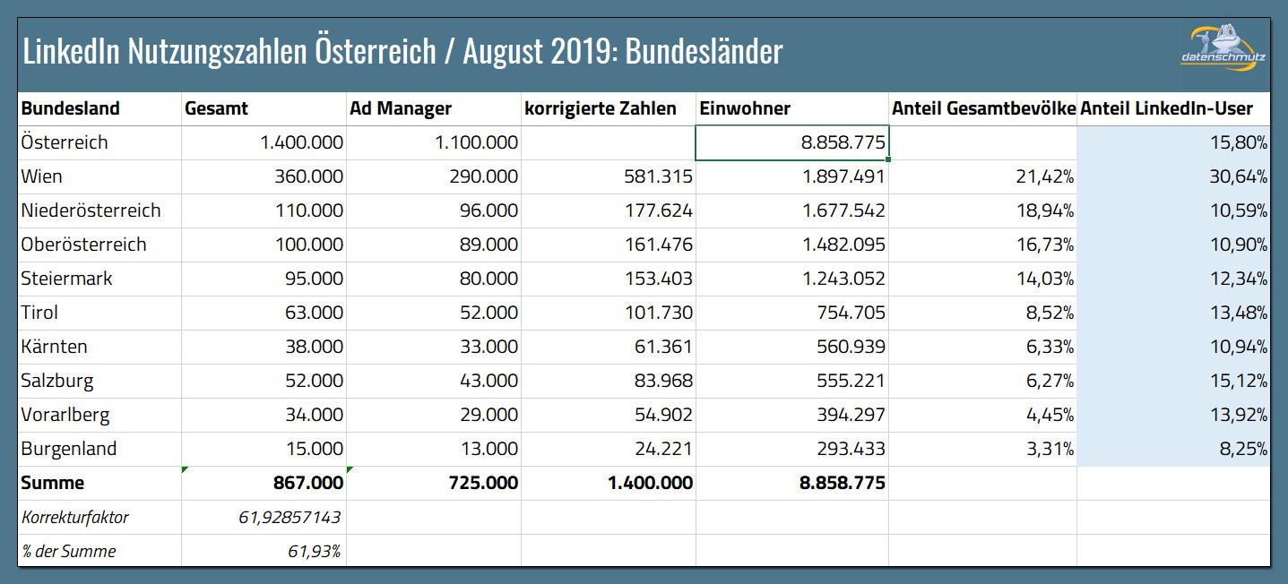 linkedin zahlen österreich: Excel Download