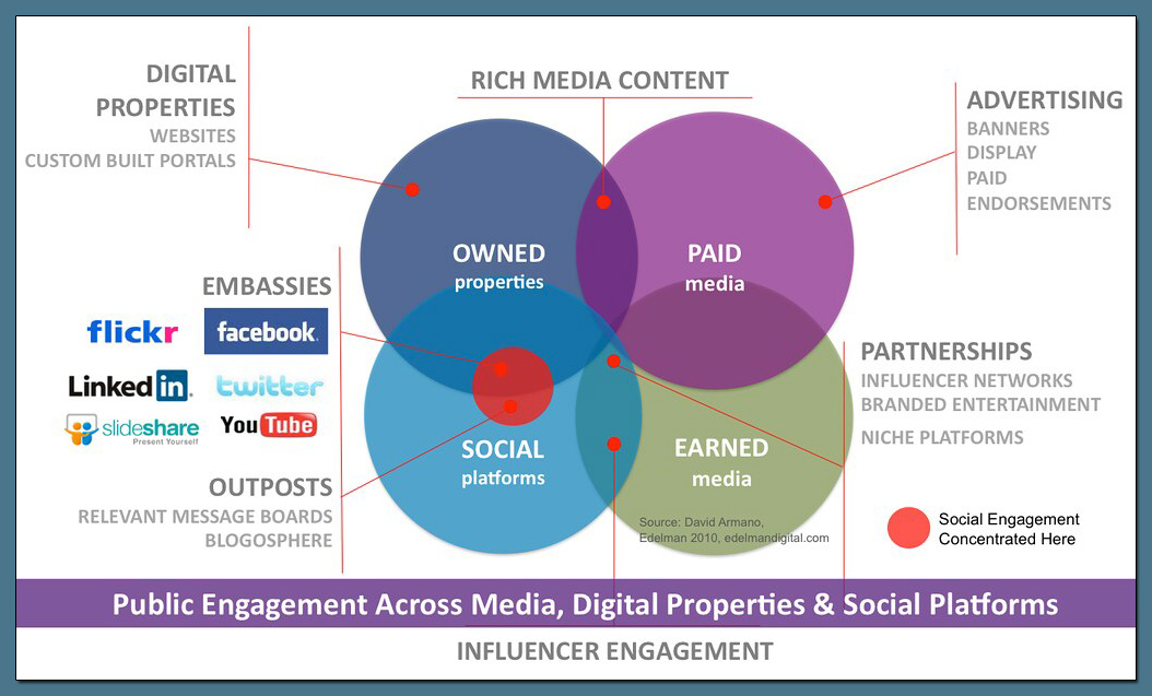 Earned, owned, social media