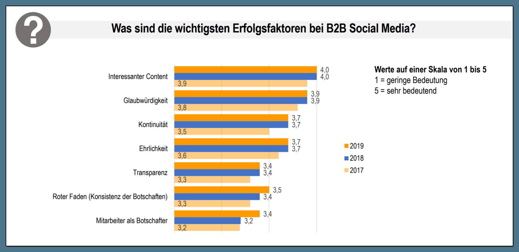 Was sind B2B Social Media Erfolgsfaktoren?