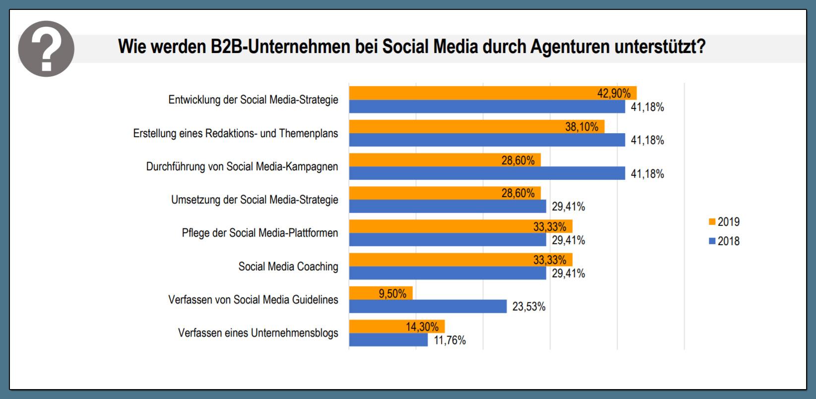 Was ist die Aufgabe von B2B Social Media Agenturen?
